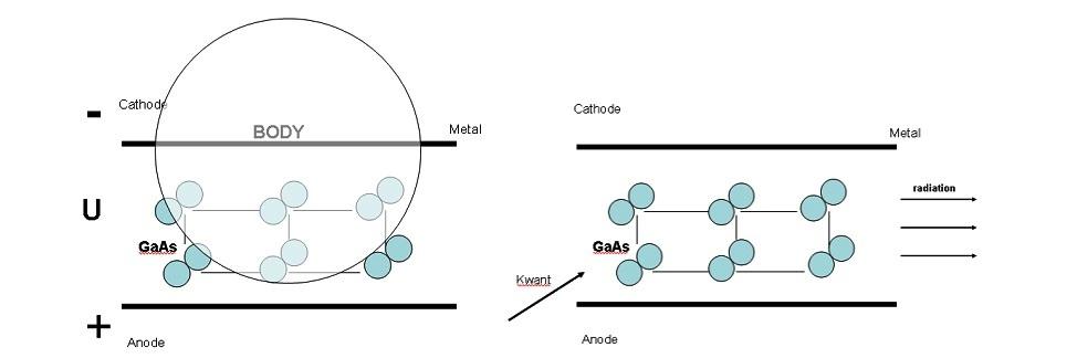 Схема работы диода Ганна при реализации ФРИ